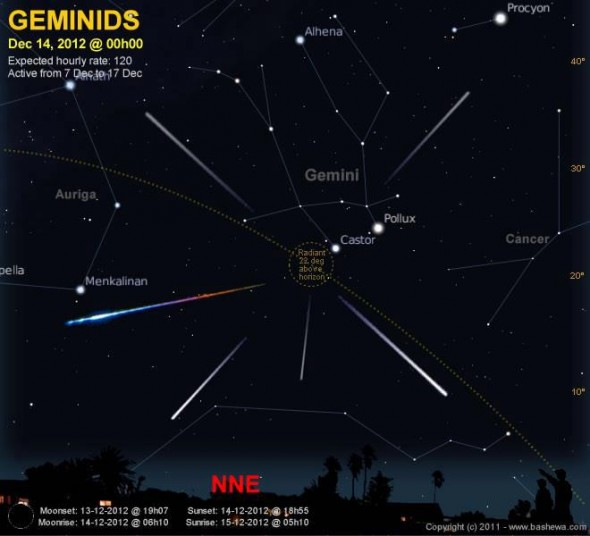 2012 12 14 Geminids Graphic